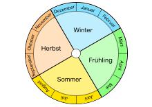 Jahr Monate Tage Jahreszeiten Kalender Lernen übungsblatter
